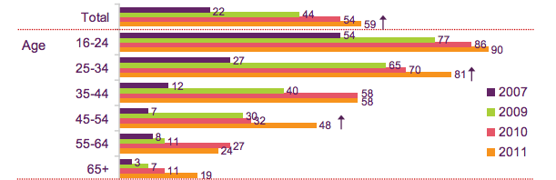 Extract from Ofcom survey Set up own social networking site profile: 2007, 2009, 2010 and 2011, by  age